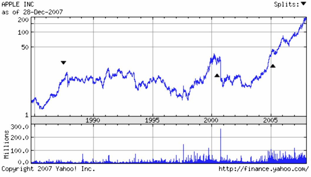 Slik var dataåret 2007
