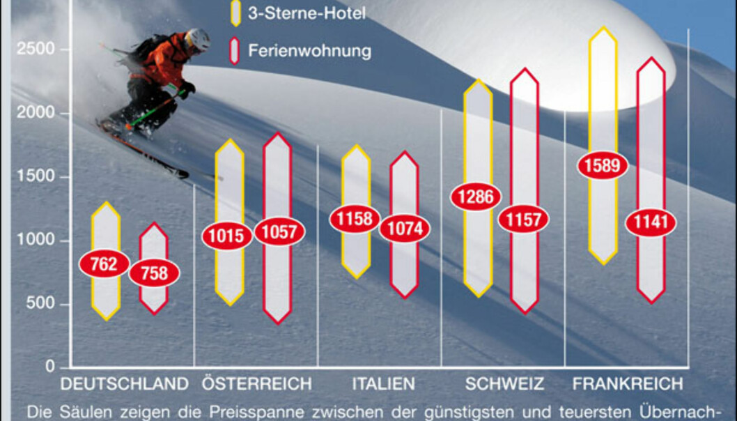 Frankrike dyreste skiferieland
