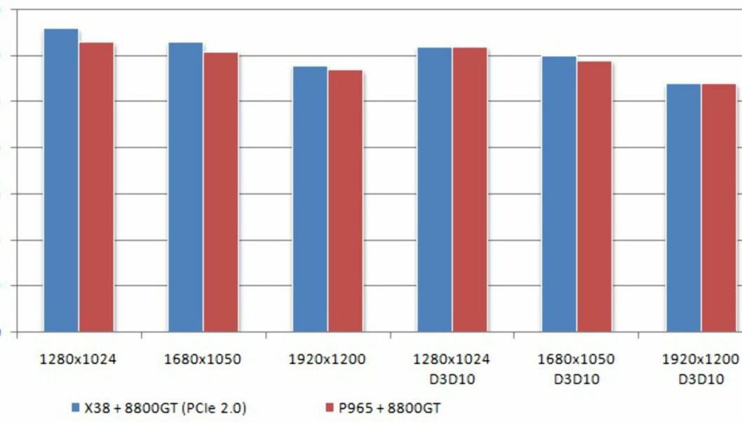 PCI Express 2.0 og spillytelse