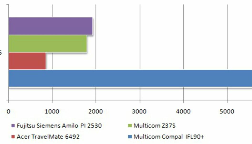 Fujitsu Siemens Amilo PI 2530