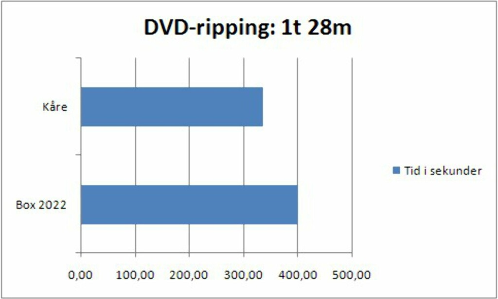 Ripping av DVD og CD