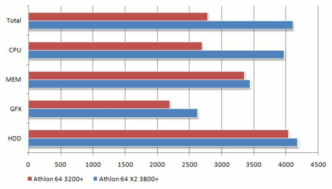 AMD oppgradering - praksis