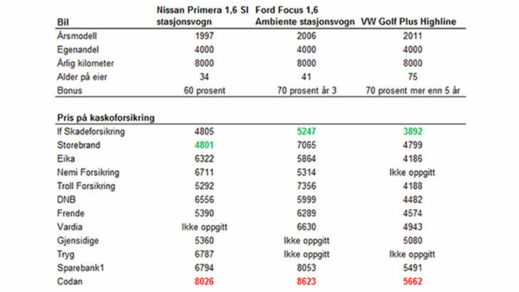 DYRT OG BILLIG: If og Codan kommer best og dårligst ut i vår prissjekk, men dette vil variere, avhengig av bilen du eier og en rekke andre faktorer.