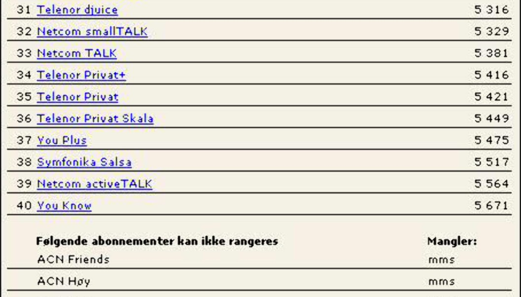 "<strong>KILDE:</strong> <a target=""_top"" href=""http://www.dinside.no/kalkulator/?Mobiltelefonkalkulatoren"">DinSides Mobilkalkulator</a></B>"