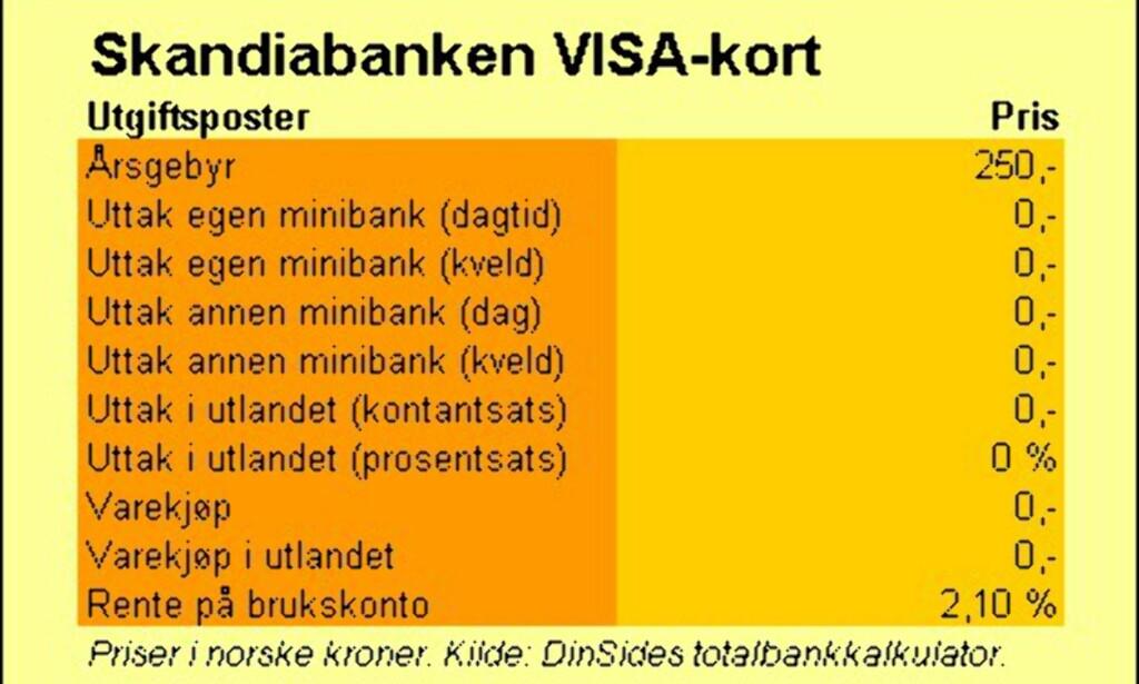 image: Skandiabanken (VISA-kort)