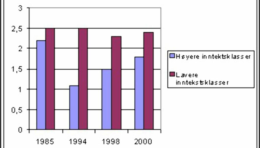 <center>Forbruk av teletjenester som andel av husholdningsbudsjettet fordelt på inntektsklasser. <br /> Kilde: Institutt for medier og kommunikasjon, Universitetet i Oslo.