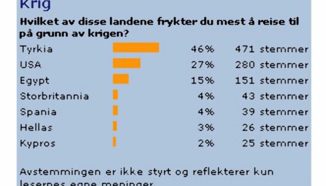 <strong><CENTER>FAKSIMILE:</strong> DinSides lesere vil ikke til Tyrkia. Stemmer per 25. mars.</CENTER>