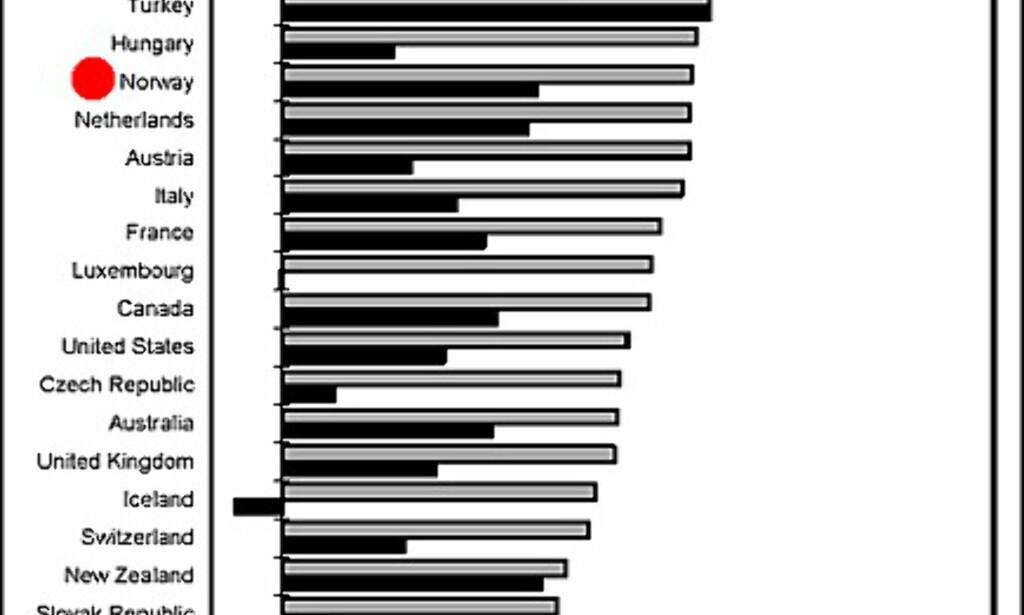Inntektskatt og trygdeavgift i OECD-landene. Arbeidsgiveravgift er ikke med. Kilde: OECD.