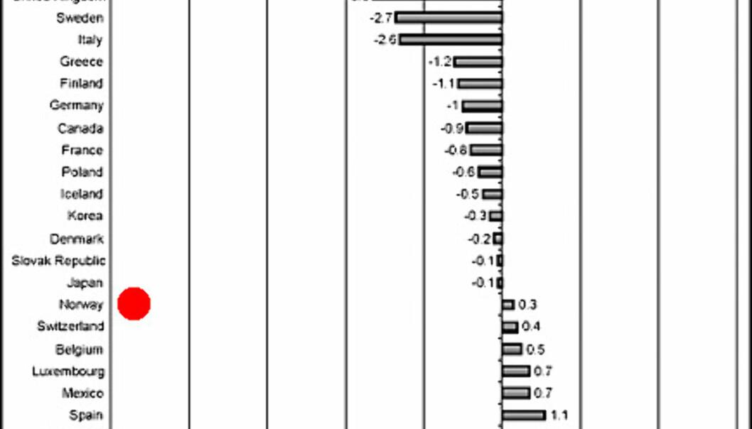 <center>Endringene i inntektskatt for en familie med to barn og én inntekt. De høye tallene for Nederland skyldes spesielle omlegginger i skattesystemet der. Kilde: OECD.