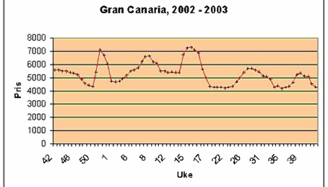 Finn din uke på Gran Canaria
