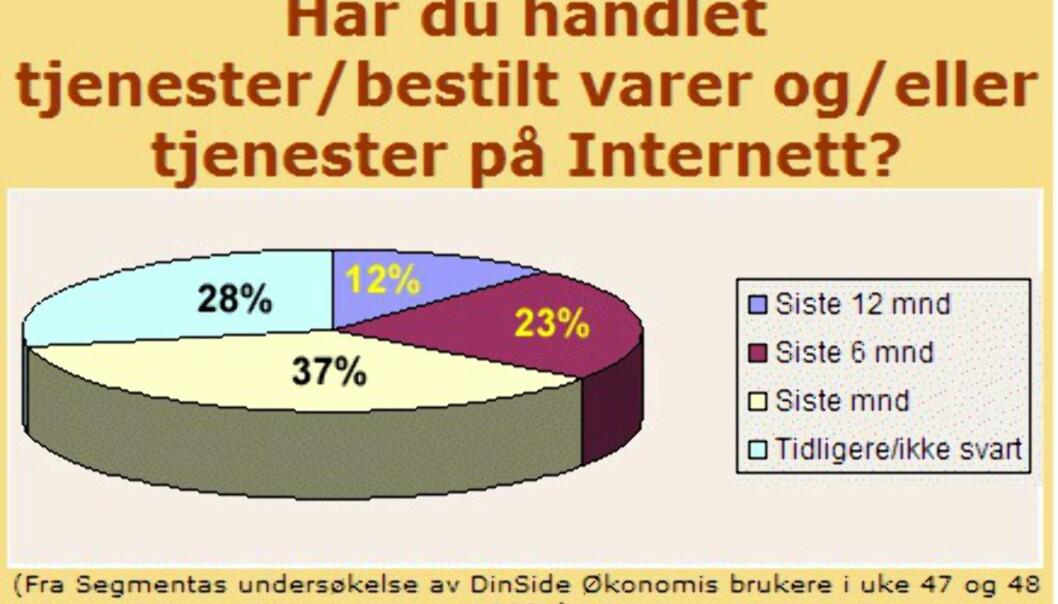DinSide Økonomi: Største økonomimagasin på nettet