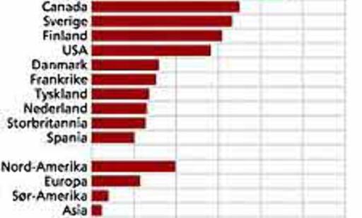 Norge har verdens høyeste forbruk av elektrisitet per innbygger. Kilde:SSB