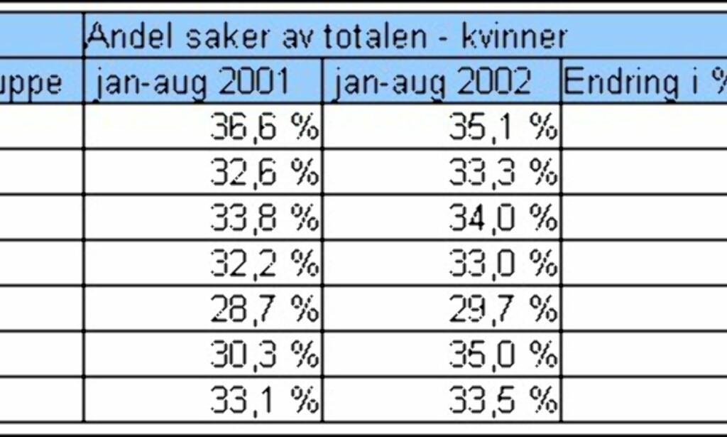 Kvinners andel av saker som går til rettslig inkasso. Tall fra CreditInform.