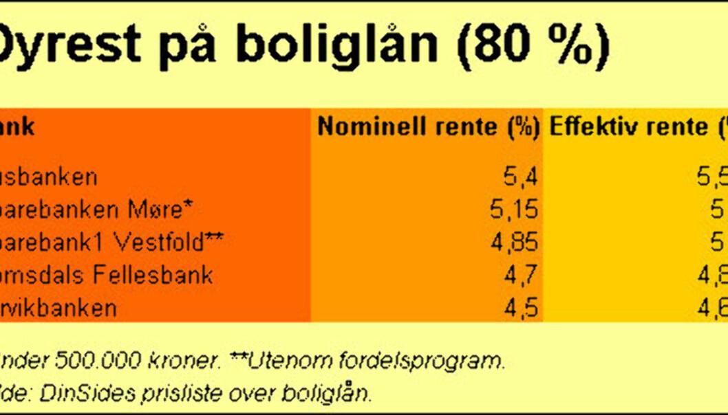 Husbanken dyrest på boliglån