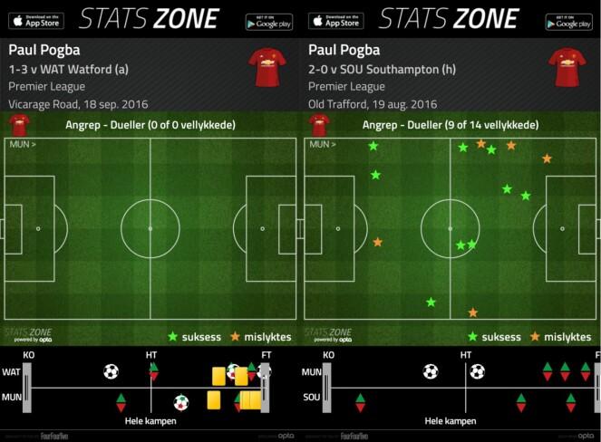 <strong>STATZONE:</strong> Alle Pogbas duellstatistikk fra kampene mot Watford og Southampton. Foto: FourFourTwo/Statzone/Opta/Haymarket