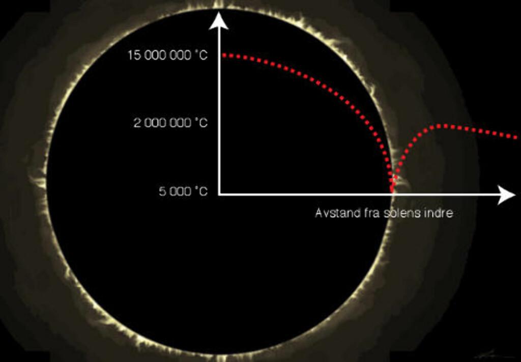 """STORE TEMPERATURFORSKJELLER: Oversikt over temperaturen i sola i forhold til avstanden til kjernen. Temperaturen stiger brått i koronaen. Illustrasjon: Fra """"Sola - Vår livgivende stjerne"""" - Pål Brekke / T. Abrahamsen / ARS"""