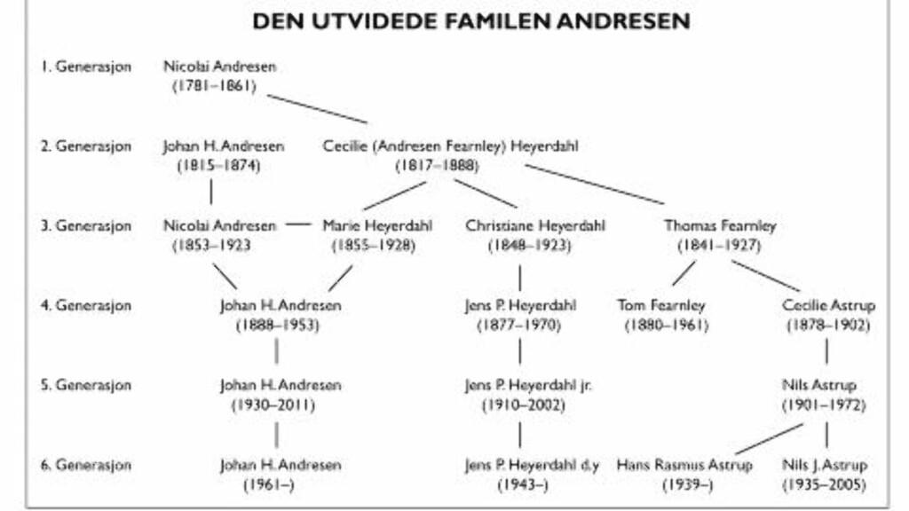IKKE BARE ANDRESEN:  Også kjente reder- og forretningsfamilier som Astrup, Fearnley og Heyrdahl er tett vevd inn i familietreet Andresen fra tidlig 1800-tall. Illustrasjon fra boka Andresens/Pax Forlag,.