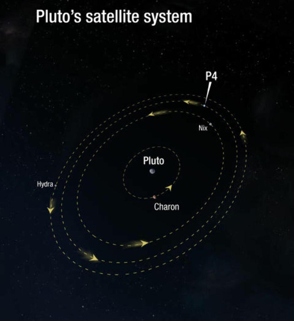 BROKET FORTID: Pluto-systemet med fire kjente måner ble trolig dannet etter at Pluto kolliderte med et annet stort objekt. Charon, den største månen, har en diameter som tilsvarer nesten to tredjedeler av Plutos. Grafikk: NASA, ESA/A. Feild (STScI)