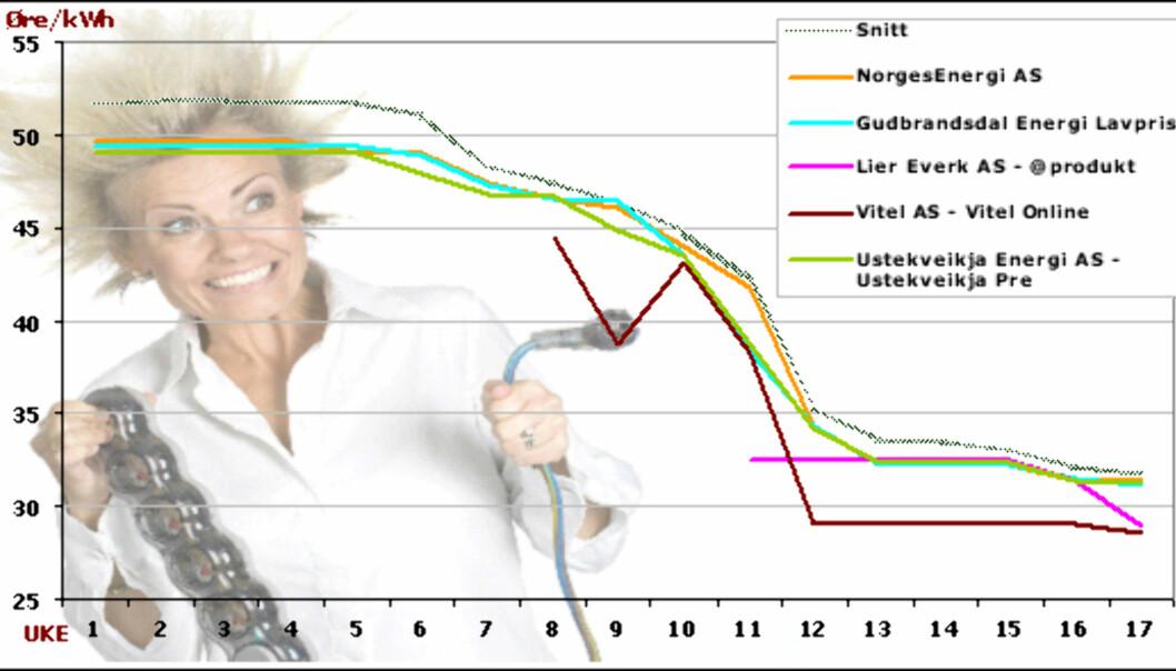 Klikk på bildet for å se tallene grafen er basert på.<br /> <br /> <i>Tallene er hentet fra Konkurransetilsynet. Graf: DinSide/Kim Jansson</i>