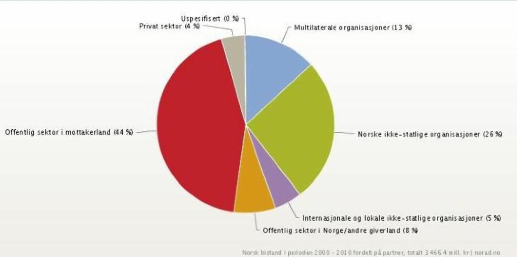 FORDELING:  Slik er de norske bistandsmilliardene til Uganda blitt forvaltet de siste ti årene. Foto: NORAD