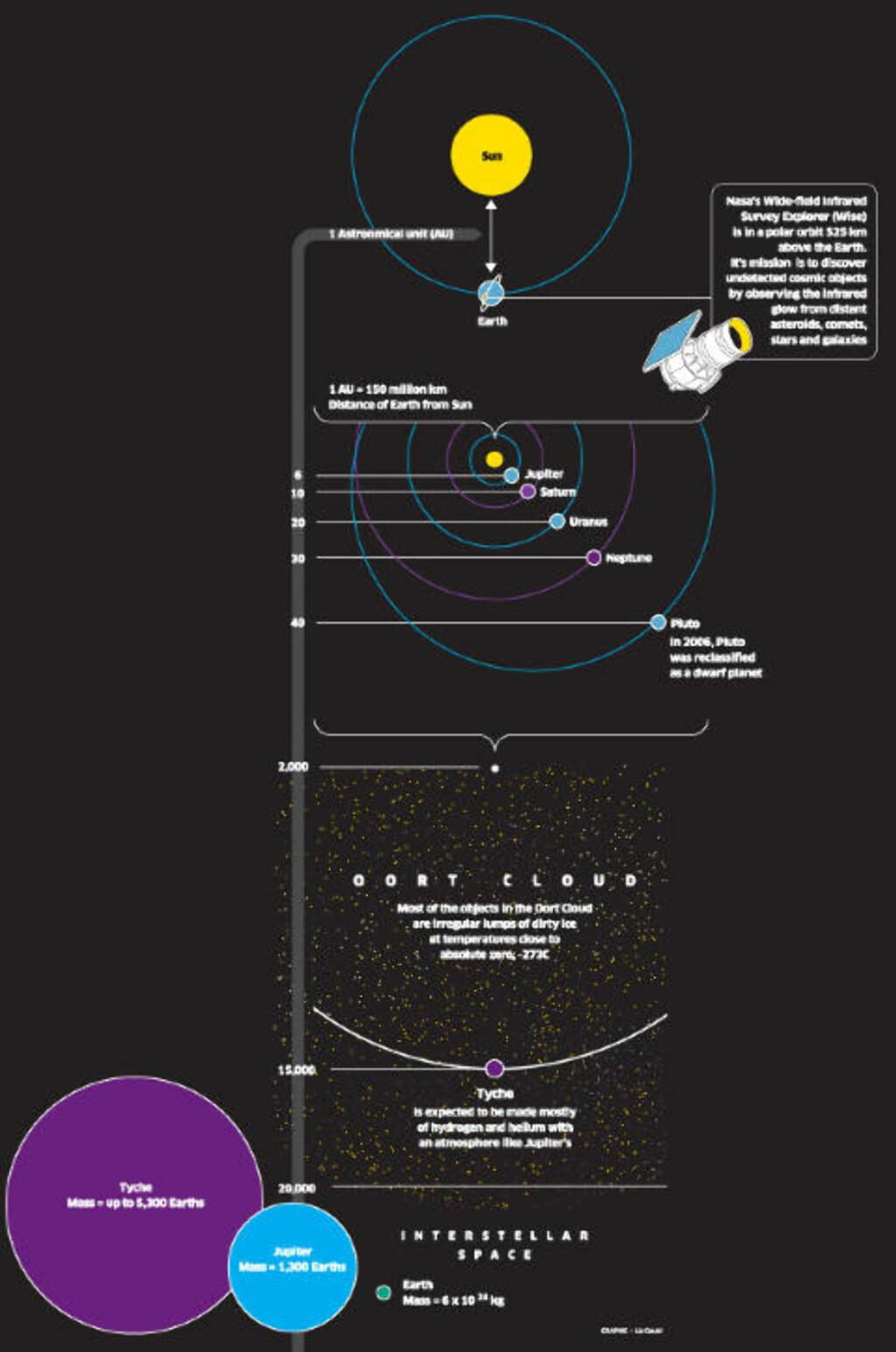HER: En oversikt over solsystemet vårt med Tyche tegnet inn. Foto: Independent
