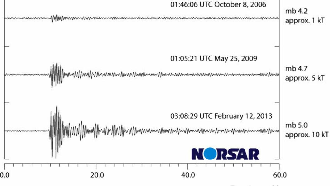 <strong>KRAFTIG:</strong> Figuren viser registreringene på NORSAR målestasjon i Hedmark for de nordkoreanske prøvesprengningene i 2006, 2009 og 2013. Foto: NORSAR