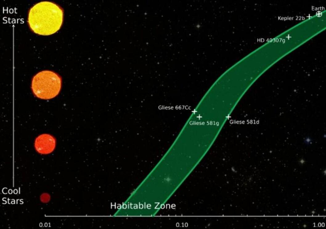 <strong>NÆRMER SEG:</strong> Den beboelige sonen - «beltet» det verken er for varmt eller kaldt for flytende vann - ligger nærmere kalde stjerner enn varme.