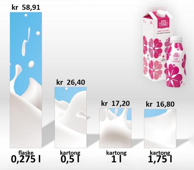 <strong>DYRT:</strong> Her ser du literprisen på Tines melkeflaske sammenliknet med deres andre melkestørrelser. Grafikk: Ole Petter Baugerød Stokke
