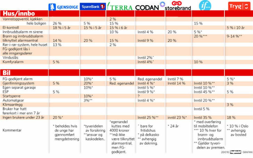 FORSIKRINGSRABATTER: Oversikt over selskapenes rabatter for ulike skadeforebyggende tiltak.