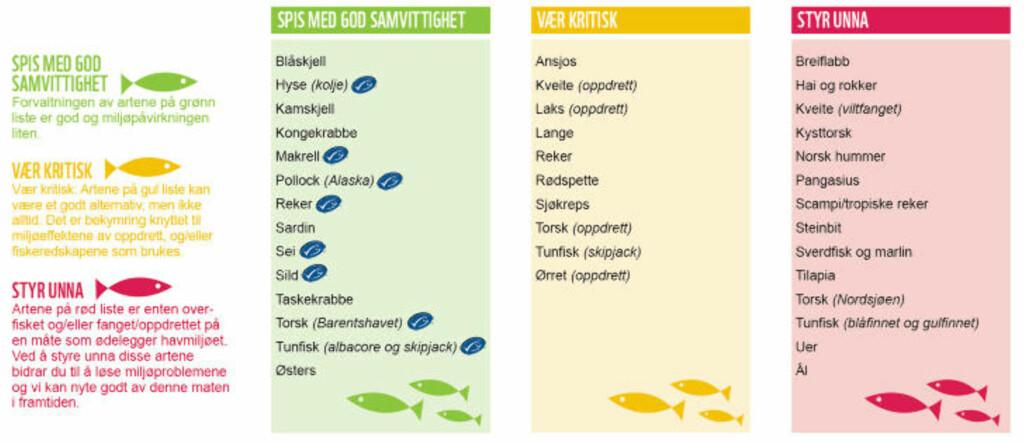 MATGUIDE: WWFs lommeguide til deg som ikke ønsker å spise utrydningstruet fisk. Faksimile: WWFs lommeguide