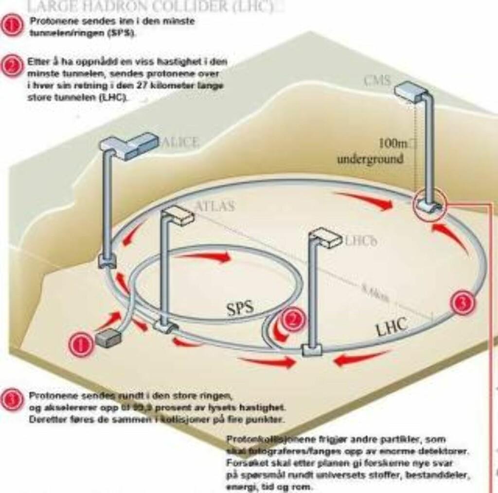 STOR SMULTRING: Det gigantiske anlegget ligger 100 meter under bakken på grensa mellom Sveits og Frankrike. Flere akseleratorer bidrar til å få protonene opp til en hastighet nær lysets. Så frontkolliderer de.