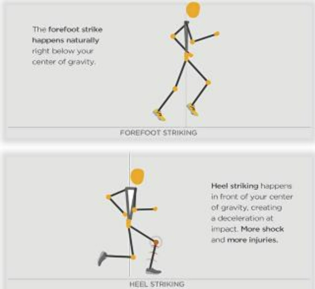 PRONASJON: Illustrasjonen viser hvordan knær belastes mer når du lander på hælen (under) enn på forfoten (over).