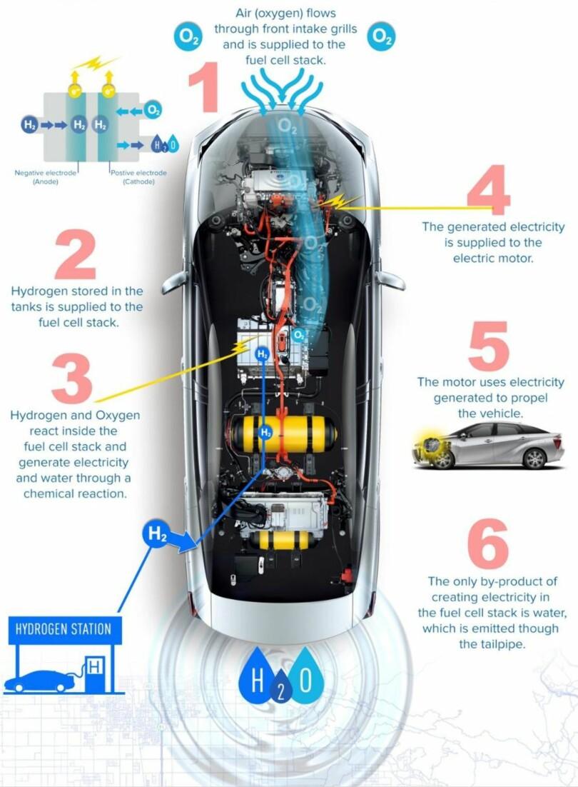 Beskrivelse av prosessen for å skape energi og vann ved å føre sammen hydrogen og oksygen i brenselceller.