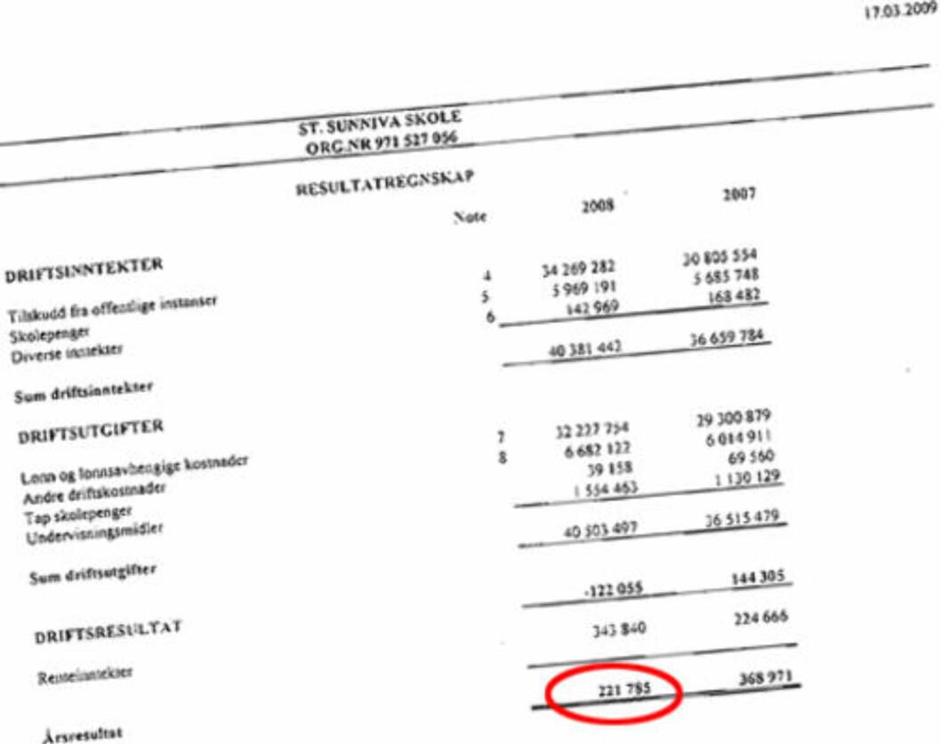<strong>IKKE MIDLER:</strong> Ifølge årsregnskapet har ikke skolen midler til å å betjene et større lån.