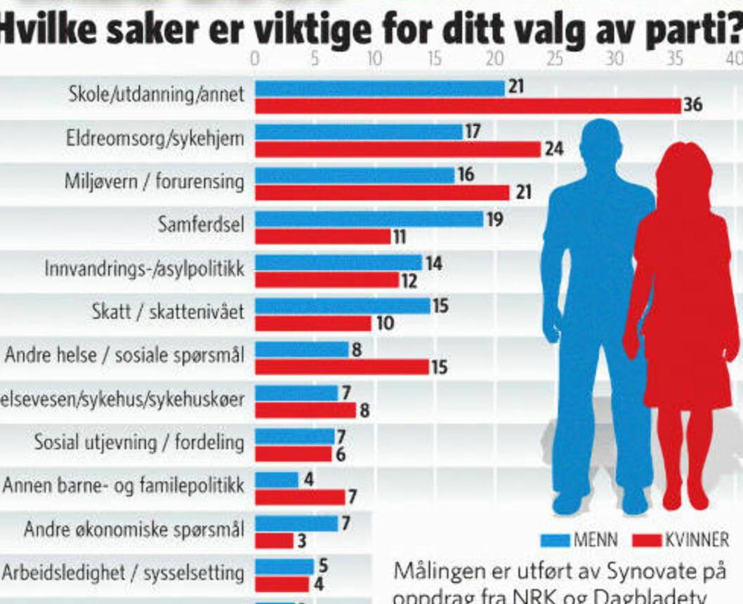<strong>TOPPER INTERESSEN:</strong> Skole og utdanning topper interessen blant velgerne intervjuet i en undersøkelse gjort for Dagbladet og NRK av Synovate. Grafikk: Kjell Erik Berg