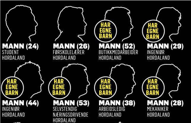 ALLE SAMFUNNSLAG: Disse åtte mennene fra Hordaland er blant de siktede i Dark Room-saken i Vest Politidistrikt. Mennene er alle norske og kommer fra alle samfunnslag. Grafikk: Kjell Erik Berg / Dagbladet