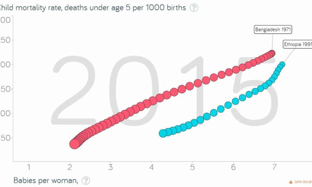 image: Denne grafen viser at Tybring-Gjedde tar feil når han sier at redusert barnedødelighet fører til befolkningsvekst: - Kunnskapsløst
