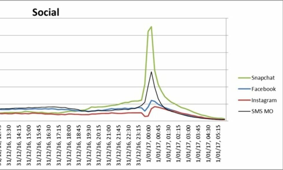 HØYE TALL: Trafikken på sosiale medier hadde en økning på nyttårsaften rett før og etter inngangen til 2017. Størst var økningen på Snapchat. Foto: Telenor