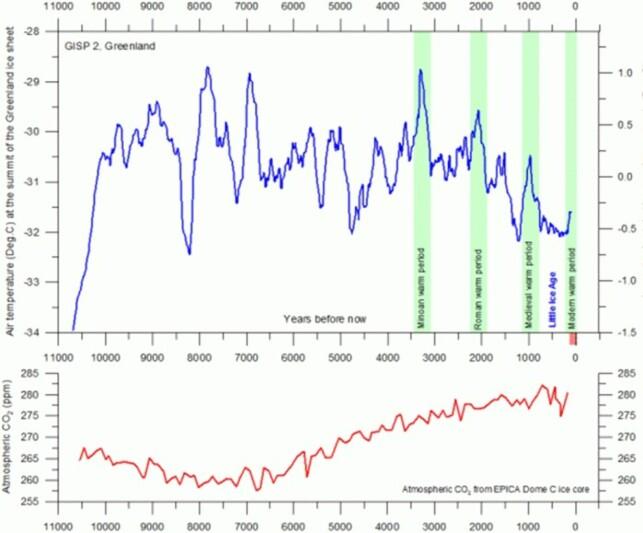 Figur 1. Temperatur og CO2 etter siste istid. Ingen tegn til samvariasjon mellom temperatur og CO2 (climate4you.com)