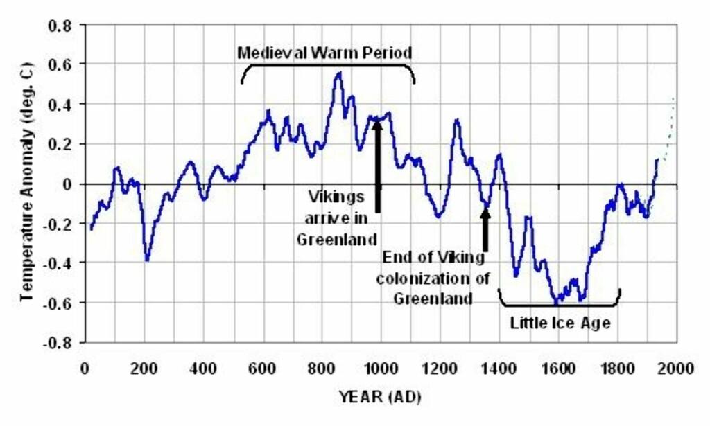 Figur 2. Temperaturutviklingen de siste 2000 år med store variasjoner. Vi ser også den opphentingen mot varmere klima som starter rundt år 1700.(Craig Lohle 2007).