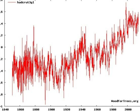 Figur 3. Temperaturutviklingen fra 1840 fram til i dag. Vi ser at den siste oppvarmingsperioden starter omkring år 1900, lenge før våre utslipp for alvor begynte å vokse, rundt 1950. (HadCRUT).