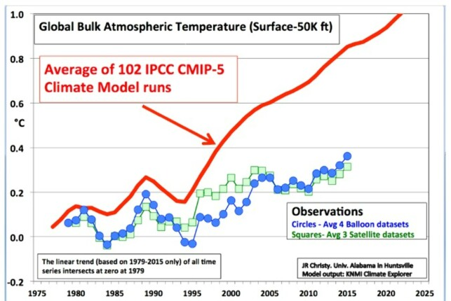 Figur 4. Christy sammenlikner modellkjøringer med observerte data både fra satellitt- og ballongmålinger, og vi ser at over siste 20-årsperiode viser klimamodellene en stadig økende feil. (Kilden er angitt i teksten)