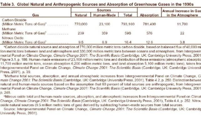 image: FNs klimapanel innrømmer selv at klimamodellene feiler