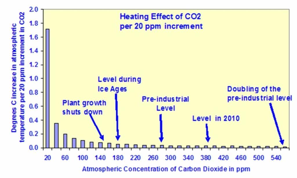 Figur 5. Her ser vi hvordan varmevirkningen av CO2 svekkes og nærmer seg metning når konsentrasjonen i atmosfæren øker.   (http://www.acla.org.au/the-coal-to-liquid-process/more-co2-is-better/)