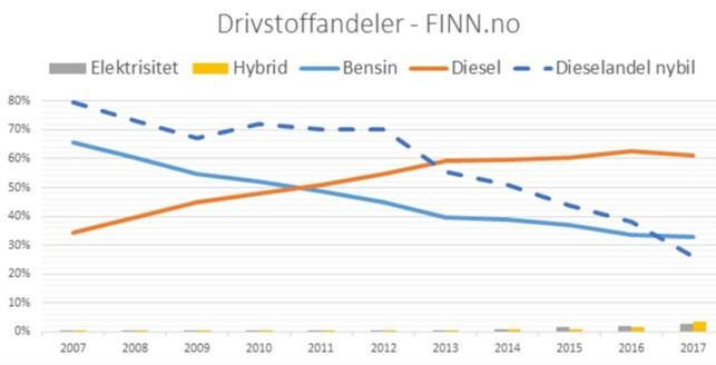 STABILT: Fordelt på drivlinje har andelen bilannonser på Finn.no utviklet seg slik. Brukte dieselbiler holder seg helt stabilt. På siden av statistikken ser vi at nybilsalget for diesel naturligvis har sunket. Kilde: Finn.no