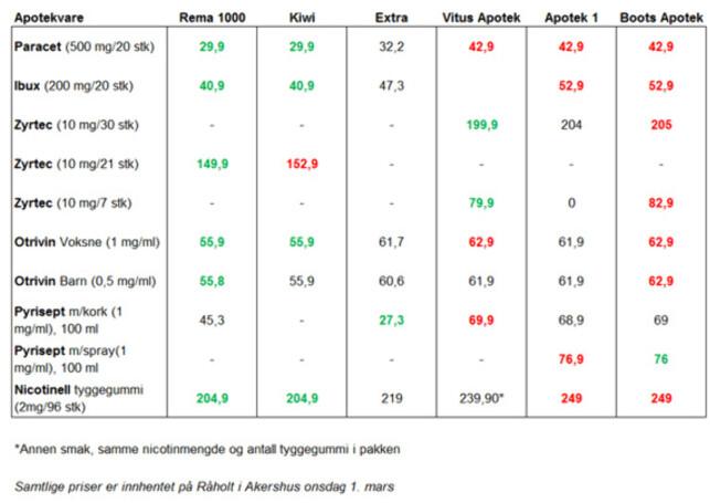 image: Her er de reseptfrie legemidlene billigst