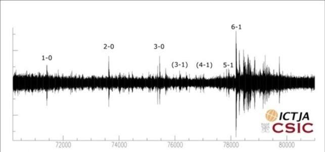 TOK HELT AV: Her ser du målingene fra apparatet. Det er tydelig at vibrasjonenene var på sitt høyeste ved 6-1-scoringen. Foto: ICTJA CSIC