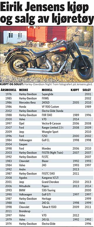 MANGE HANDLER: Her er alle bilene, motorsyklene og tilhengerne som Eirik Jensen har kjøpt og solgt. Tabell: KJELL ERIK BERG