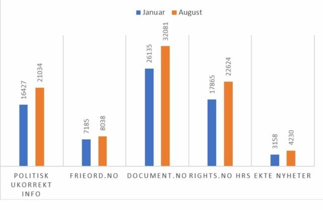 Figur 1. Antall Facebook likes på innvandringskritiske nettsteder i januar og august 2017