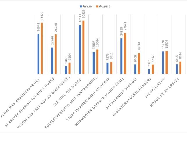 Figur 2. Antall Facebook likes av innvandringskritiske Facebookgrupper i januar og august 2017